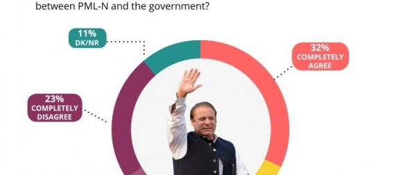 52% Pakistanis believe that Nawaz Sharif went to London for his treatment after some deal between PML-N and PTI-led government (Gallup & Gilani Pakistan Poll)