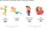 14% Pakistanis believe they are (somewhat or very) unhealthy; 3 in 5 believe they are healthy