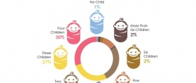 Most preferred number of children a married couple should have is four