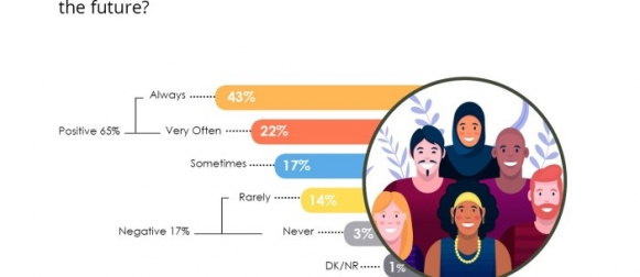 Over 3 in 5 (65%) Pakistanis say they felt optimistic about the future in the last two weeks