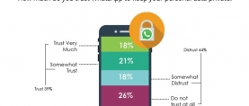 More than 1 in 4 (26%) Pakistanis say they do not trust WhatsApp at all to keep their personal data private