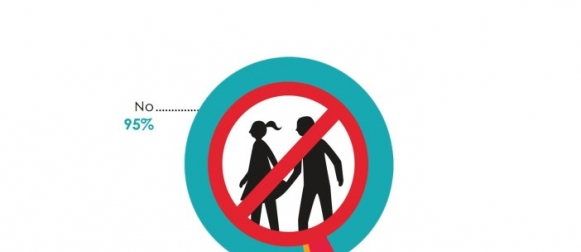 1% Pakistanis (around 1.2 million adults) report experiencing sexual harassment in the past year