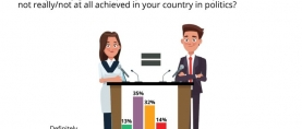 Less than 1 in 2 (48%) respondents of a global survey opine that gender equality has been achieved in politics. A significantly greater proportion of Pakistanis (62%) hold similar views (Gallup & WIN World Survey 2019)