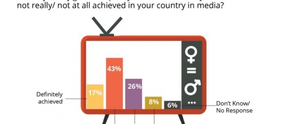 In a global survey, 3 in 5 (60%) respondents opine that gender equality has been achieved in media. Nearly equal proportion of Pakistanis share the view (Gallup Pakistan & WIN World Survey 2019)