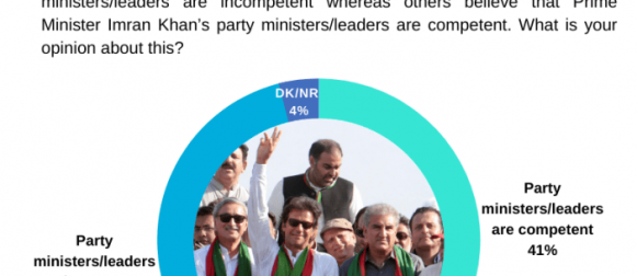 Over half Pakistanis (55%) believe that Prime Minister Imran Khan's party ministers/leaders are incompetent