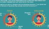 The fear of being infected by the coronavirus has taken over people of across the globe. 3 in 5 (61%) Pakistanis also claim they are afraid that they or a family member may get infected by the virus