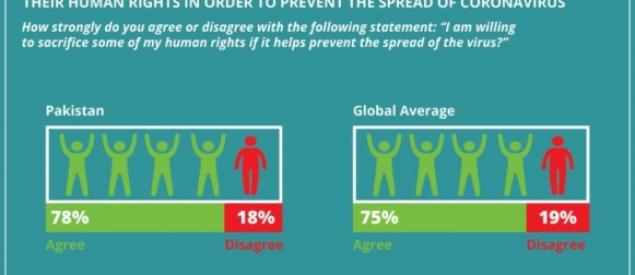 Nearly 4 in 5 Pakistanis (78%) say they are willing to sacrifice some of their human rights in order to prevent the spread of coronavirus