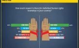 37% Pakistanis claim that there is little or no respect for individual human rights in Pakistan: World Values Survey and Gallup & Gilani Pakistan