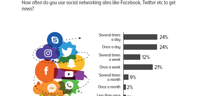 + Social Networking Sites You Need to Know About