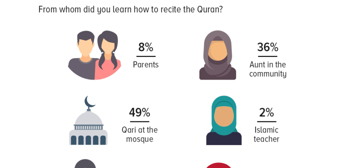 Quranic recitation: Nearly half (49%) of Pakistanis who know