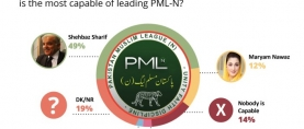 Nearly 1 in 2 (49%) PML-N voters believe that Shehbaz Sharif is the most capable of leading the party in absence of Nawaz Sharif