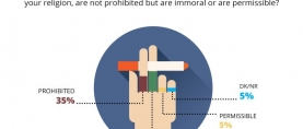 Over 1 in 2 (55%) Pakistanis opine that smoking is not prohibited by religion but is condemned as immoral