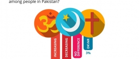 Over 2 in 5 (42%) Pakistanis are of the opinion that the influence of religion is increasing over time