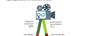 More than 3 in 5 (64%) Pakistanis believe that media provides equal opportunities to both genders in Pakistan