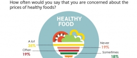 Over 1 in 3 (35%) Pakistanis claim that they are always concerned about the prices of healthy foods; 1 in 5 (19%) say they are never concerned