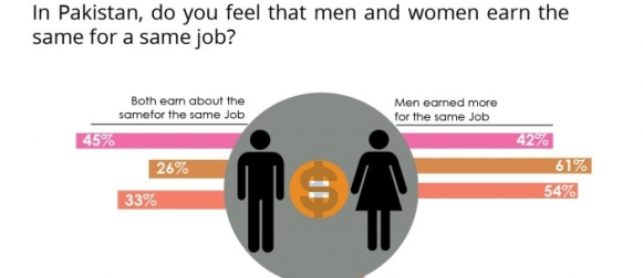 More than half Pakistanis (54%) believe that men earn more for a job as compared to women