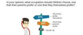 3 in 5 (60%) Pakistanis feel that children should choose an occupation of their own choice instead of their parents' choice