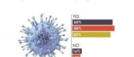 More than 4 in 5 (84%) Pakistanis have heard/read about the fast-spreading coronavirus