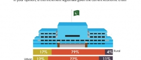 Almost 4 in 5 (78%) Pakistanis oppose the increase in salaries of Parliament members given the current economic crisis