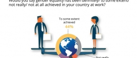 3 in 5 (60%) respondents of a global survey opine that gender equality has been achieved at work. A greater proportion of Pakistanis (70%) express similar views (Gallup & WIN World Survey 2019)