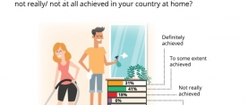 Over 2 in 3 (72%) respondents of a global survey opine that gender equality has been achieved at home. Nearly equal proportion of Pakistanis share the view (Gallup & WIN World Survey 2019)