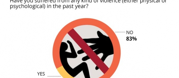 14% respondents globally suffered physical or psychological violence in the past year. A lower proportion (6%) of Pakistanis reported similarly (Gallup Pakistan & WIN World Survey 2019)