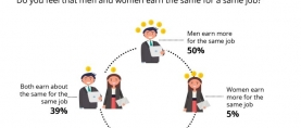 1 in 2 respondents of a global survey believe that men earn more for a job compared to women. Nearly equal proportion of Pakistanis (49%) share the view (Gallup Pakistan & WIN World Survey 2019)