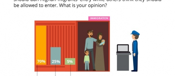 Over 2 in 3 (70%) Pakistanis believe that the government should ban Afghan migrants' entry