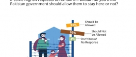 Only 1 in 3 Pakistanis believe that the government of Pakistan should allow Afghans to remain in Pakistan