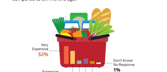 86% Pakistanis unanimously agree that the prices of food items have risen significantly in the past six months
